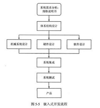 计算机嵌入式系统在生活中的应用