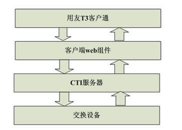 开发第三方接口的优势有哪些